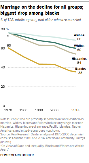 Marriage on the decline for all groups; biggest drop among blacks