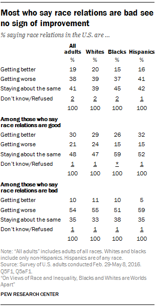 Most who say race relations are bad see no sign of improvement