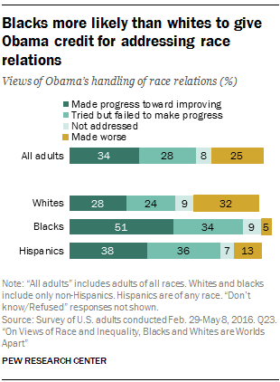 Blacks more likely than whites to give Obama credit for addressing race relations