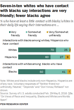 Seven-in-ten whites who have contact with blacks say interactions are very friendly; fewer blacks agree