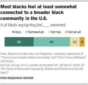 Most blacks feel at least somewhat connected to a broader black community in the U.S.