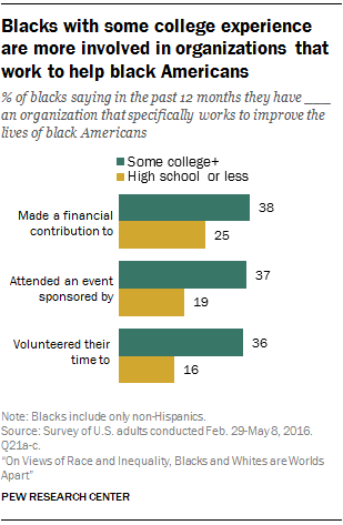 Blacks with some college experience are more involved in organizations that work to help black Americans
