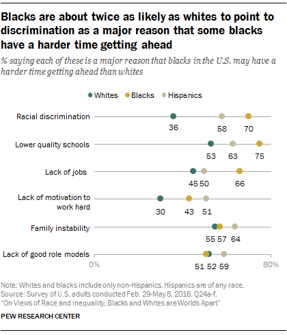 Blacks are about twice as likely as whites to point to discrimination as a major reason that some blacks have a harder time getting ahead