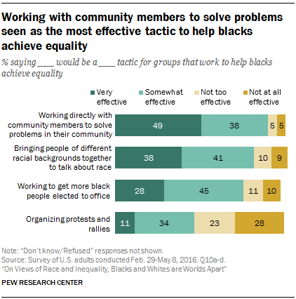 Working with community members to solve problems seen as the most effective tactic to help blacks achieve equality
