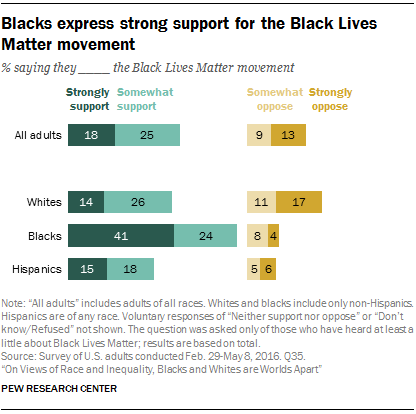 Blacks express strong support for the Black Lives Matter movement