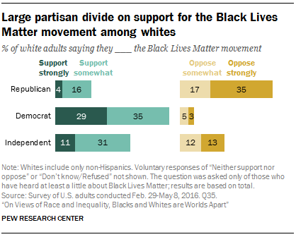 Large partisan divide on support for the Black Lives Matter movement among whites