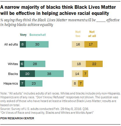 A narrow majority of blacks think Black Lives Matter will be effective in helping achieve racial equality