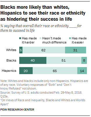 Blacks more likely than whites, Hispanics to see their race or ethnicity as hindering their success in life