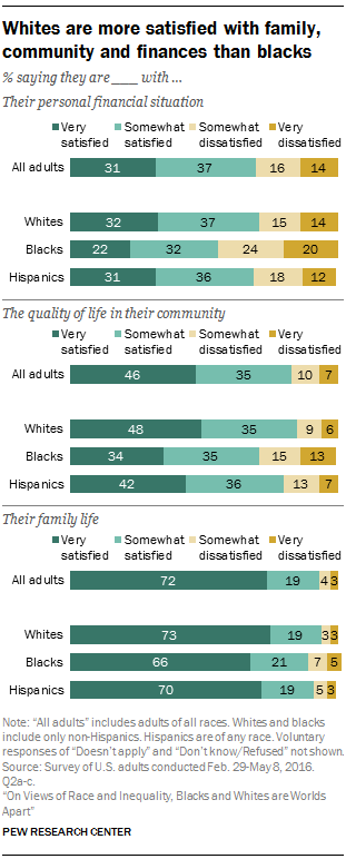 Whites are more satisfied with family, community and finances than blacks