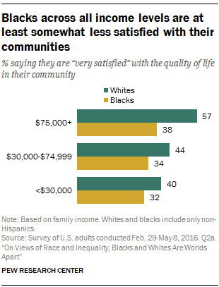 Blacks across all income levels are at least somewhat less satisfied with their communities