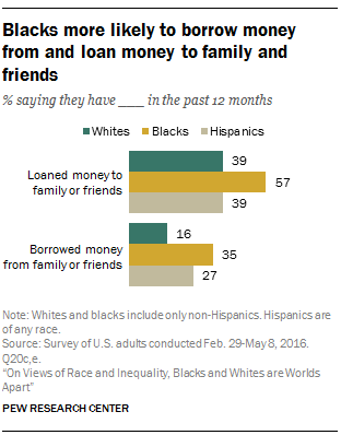 Blacks more likely to borrow money from and loan money to family and friends