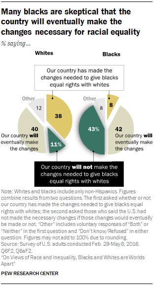Many blacks are skeptical that the country will eventually make the changes necessary for racial equality