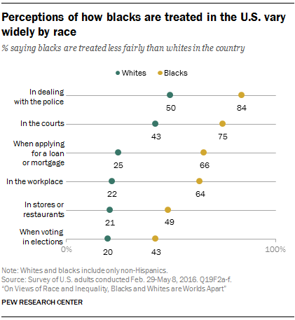Perceptions of how blacks are treated in the U.S. vary widely by race