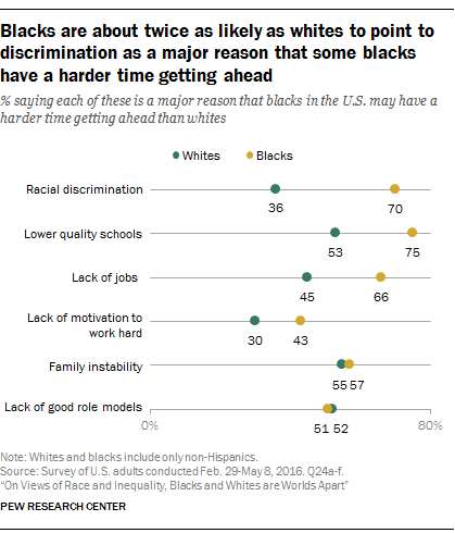 on views of race and inequality blacks and whites are worlds  blacks are about twice as likely as whites to point to discrimination as a major reason
