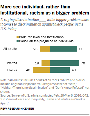 On Views Of Race And Inequality Blacks And Whites Are Worlds Apart