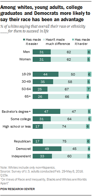 Among whites, young adults, college graduates and Democrats more likely to say their race has been an advantage