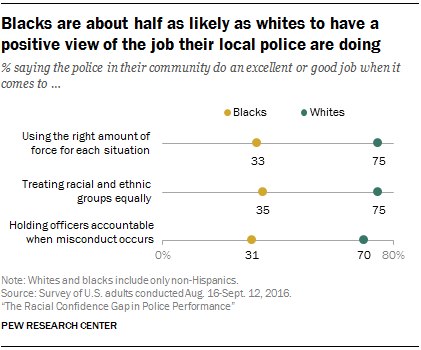 Blacks are about half as likely as whites to have a positive view of the job their local police are doing