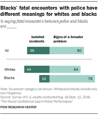 Blacks' fatal encounters with police have different meanings for whites and blacks
