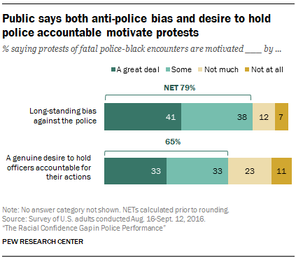 Public says both anti-police bias and desire to hold police accountable motivate protests