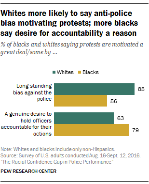 Whites more likely to say anti-police bias motivating protests; more blacks say desire for accountability a reason