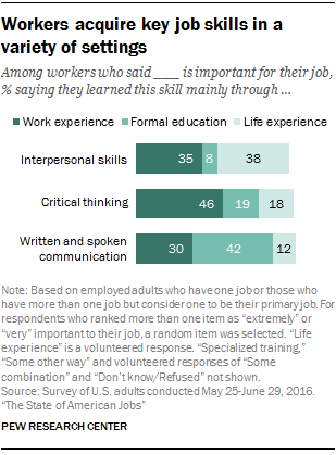 but a sizable share 38 volunteer that they taught themselves those skills or came by them naturally - Best Careers For Women Per Skill Sets Advantages