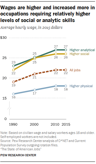the average hourly wage of workers in jobs requiring higher levels of analytical skills increased from 23 in 1990 to 27 in 2015 or 19 - Best Careers For Women Per Skill Sets Advantages