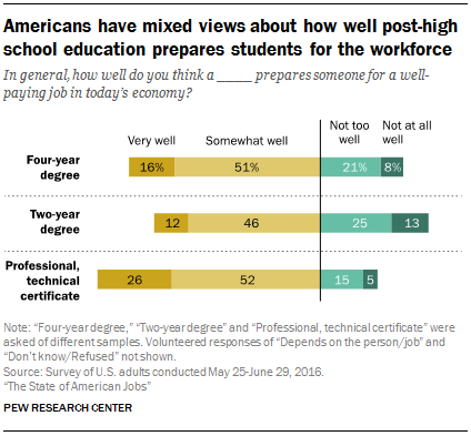 Americans have mixed views about how well post-high school education prepares students for the workforce