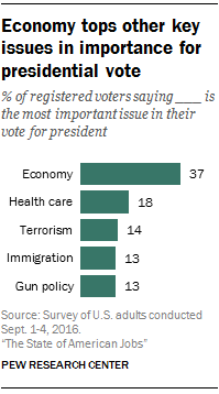 Economy tops other key issues in importance for presidential vote