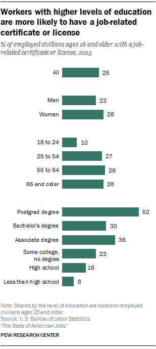 there is also a gender gap in the acquisition of certificates and licenses but in favor of women in 2015 women 28 were more likely than men 23 to - Best Careers For Women Per Skill Sets Advantages