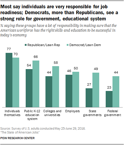 after that the public assigns responsibility this way 52 believe colleges and universities have a lot of responsibility 49 think employers have a lot - Most Popular Jobs In America Most Popular Careers In The Usa