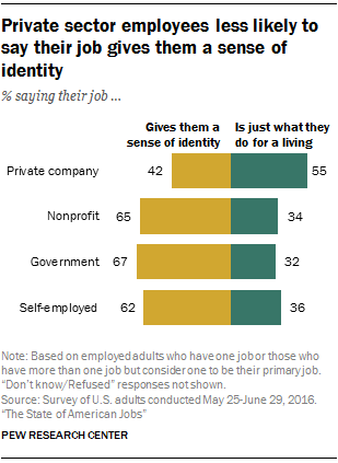 Private sector employees less likely to say their job gives them a sense of identity