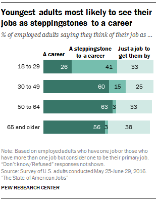 Youngest adults most likely to see their jobs as steppingstones to a career