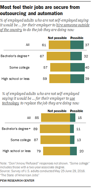 Most feel their jobs are secure from outsourcing and automation