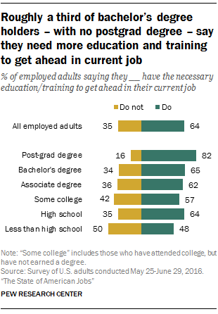 while most workers expect training and skills development to be an integral part of their work life in the future and many are taking classes and getting