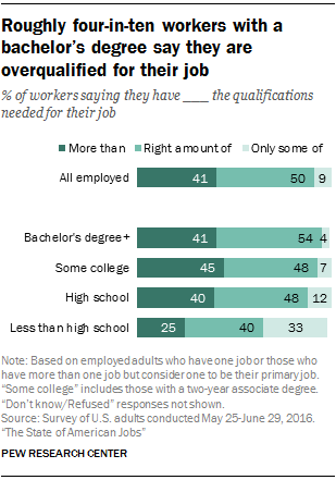 Half Of All Working Adults Say They Have About The Right Qualifications For  Their Job, But A Significant Minority (41%) Say They Have More  Qualifications ...  Job Qualifications
