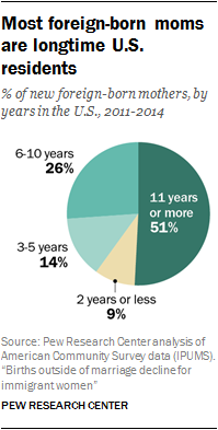 Most foreign-born moms are longtime U.S. residents