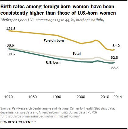 Fertility Among Foreign Women 26