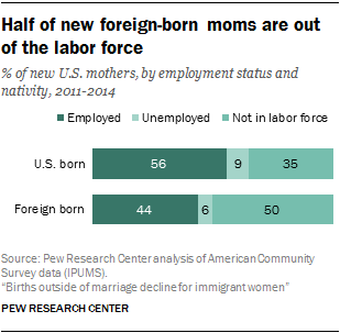 Among Foreign Born Women At 15