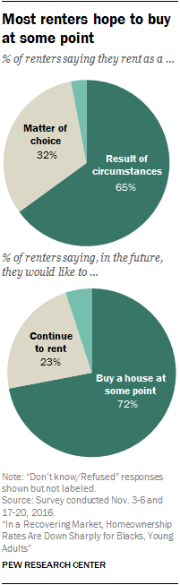 Most renters hope to buy at some point