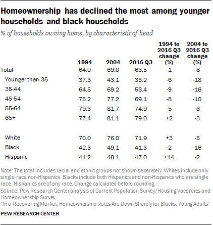 Homeownership has declined the most among younger households and black households