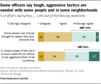 Some officers say tough, aggressive tactics are needed with some people and in some neighborhoods