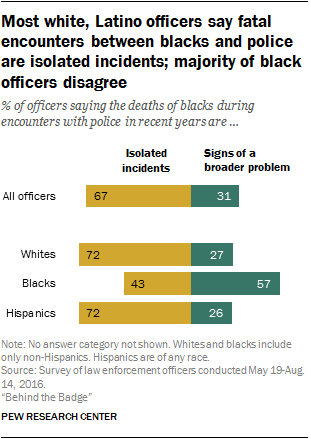 Most white, Latino officers say fatal encounters between blacks and police are isolated incidents; majority of black officers disagree
