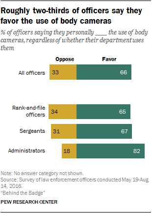 Roughly two-thirds of officers say they favor the use of body cameras