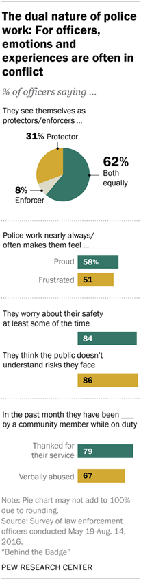 The dual nature of police work: For officers, emotions and experiences are often in conflict