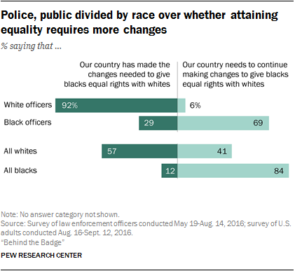 Most police officers agree: 'underperforming' cops are not held accountable