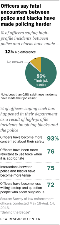 Officers say fatal encounters between police and blacks have made policing harder