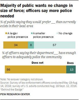 public perception of the police Police aren't faring so well when it comes to inspiring trust from the community, a poll from usa today/pew research center found about 65 percent of respondents said police did only a fair.