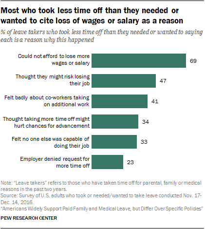 Most who took less time off than they needed or wanted to cite loss of wages or salary as a reason