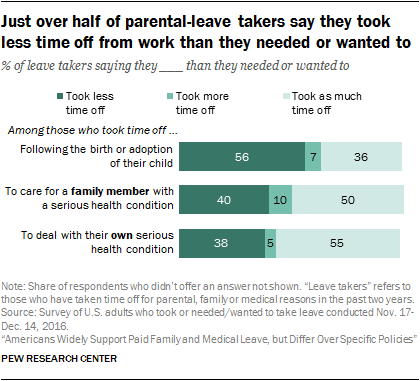 Just over half of parental-leave takers say they took less time off from work than they needed or wanted to