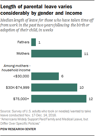 Length of parental leave varies considerably by gender and income